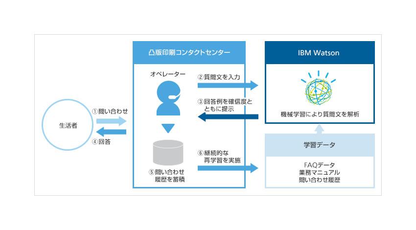 凸版印刷とソフトバンク、「IBM Watson」を活用したBPO業務の品質向上・業務効率化に向けたサービス構築を共同で推進