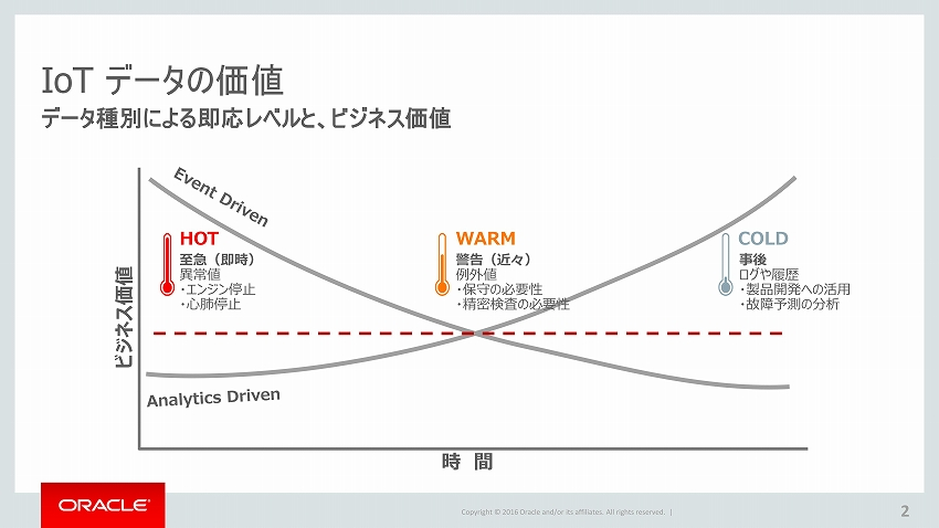 Oracle_IoT_02