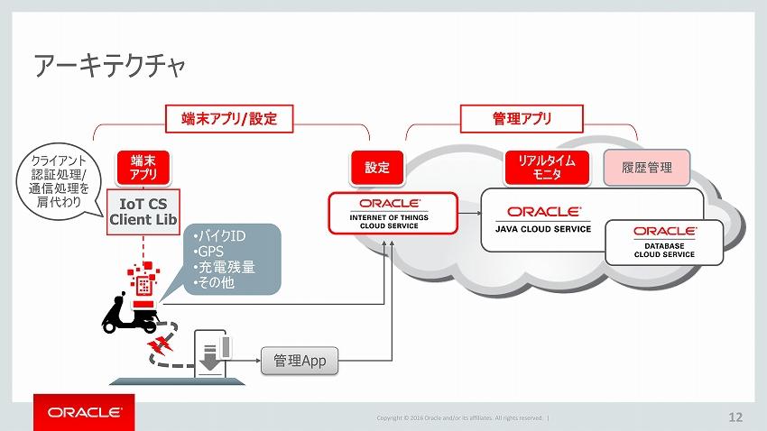Oracle_IoT_12