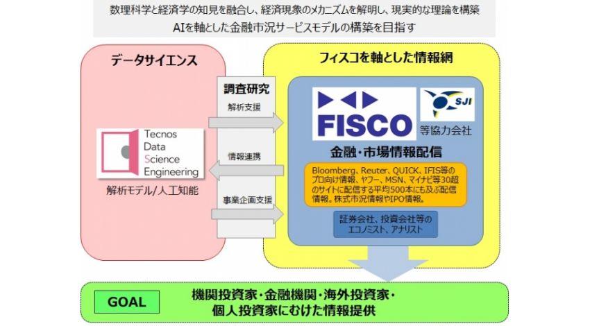 TDSEとFISCO、FinTech分野でのクラウド型人工知能金融市況サービス研究開発にむけて業務提携