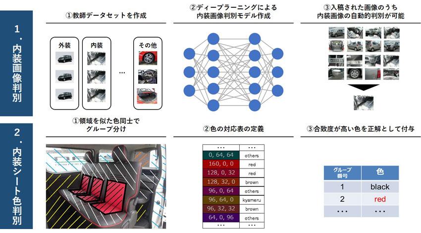 コンバージョン110%向上、カーセンサーがディープラーニング用いた「車の内装色による検索」機能ローンチ