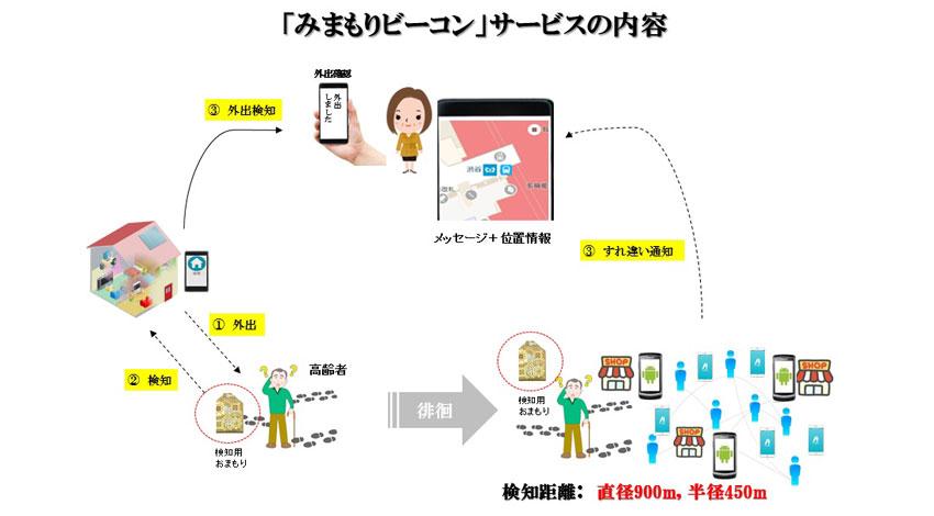OFF Line、高齢者の在宅帰宅検知・位置情報を見つける「みまもりビーコン」サービス提供を開始