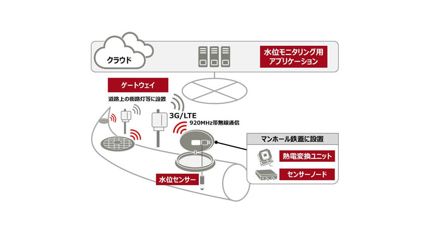 富士通、ゲリラ豪雨対策に活用できる下水道氾濫検知ソリューションを販売開始