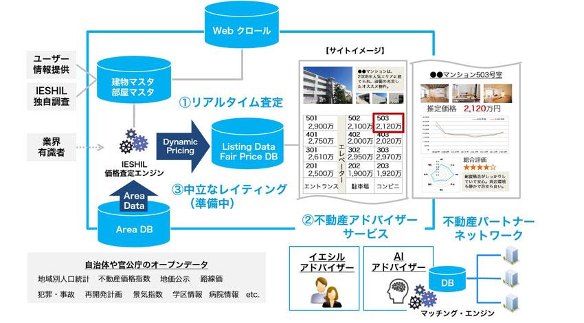 リブセンス、不動産情報サービス「IESHIL」にて「AIアドバイザー」サービスをスタート