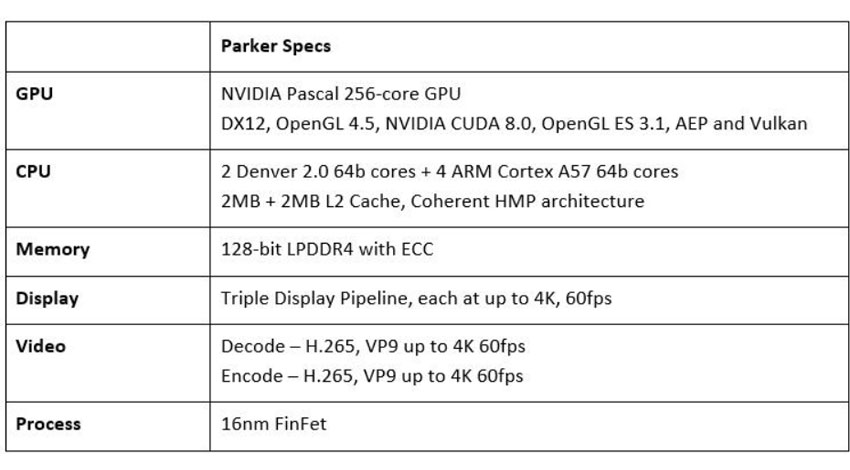 NVIDIA、自律走行車向けの最新SOC「Parker」を発表