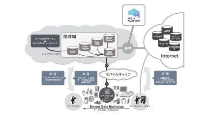 さくらインターネットとABEJA、「さくらのIoT Platform」と「ABEJA Platform」をAPI経由で連携