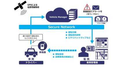 NTTコミュニケーションズ、営業車両の運行管理をするIoT Platformサービス「Vehicle Manager」を提供開始