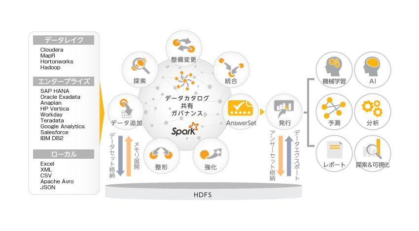 アシスト、データドリブン経営を実現する データ・プレパレーション・プラットフォーム「Paxata」を販売開始