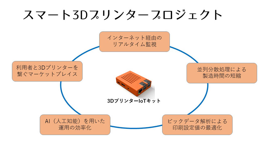 3Dプリンターをクラウドサービスと連携、生産効率を高めるIoTデバイスが発売