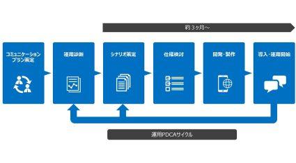 メンバーズ、AIソリューション「AMY」のAutomagiと業務提携、Facebook MessengerのBot機能を活用したマーケティング支援サービスの提供を開始