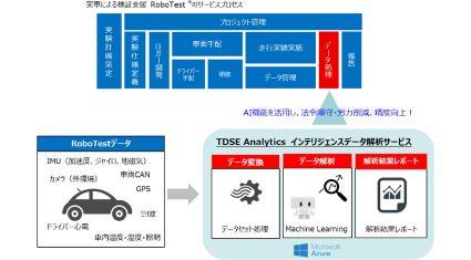 TDSEとZMP、オートモービル分野での新ビジネス、クラウドAI搭載のインテリジェント車両センサー解析サービス提供