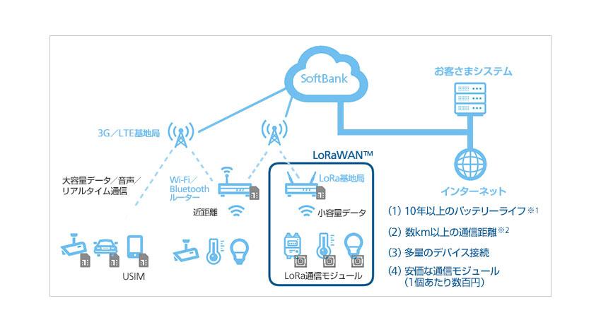 ソフトバンク、低消費電力でのIoTを実現する「LoRaWAN™」提供開始