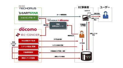 ドコモとNHN テコラスがEコマース分野で協業、人工知能を活用したWeb接客普及へ
