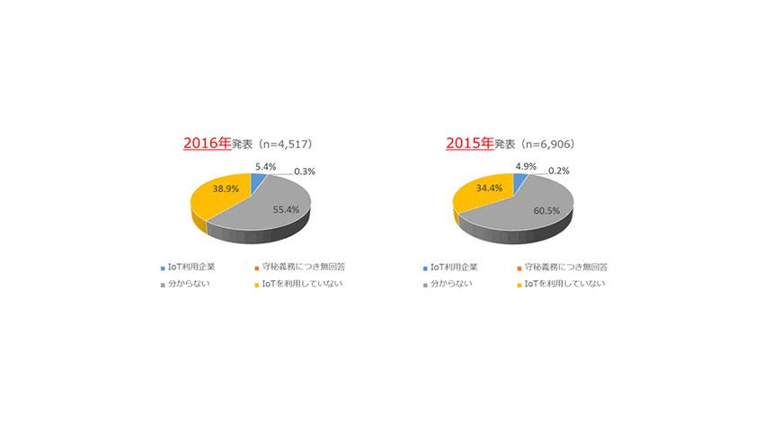 IDC、国内企業のIoT利用率は5.4%、IoT利用率の向上を発表