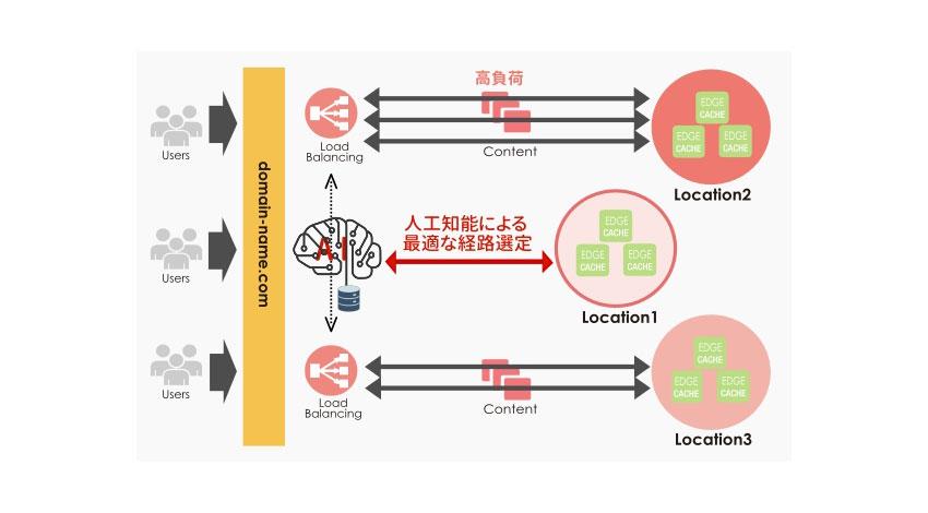 レッドボックス、人工知能を利用したCDNサービスを提供開始