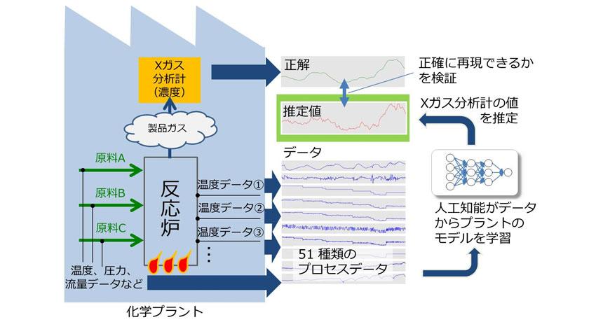 NTT Comと三井化学、人工知能を用いて、化学プラントの製造過程で製品の品質予測に成功