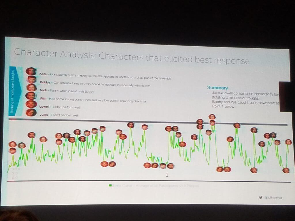 感情認識AI affectiva -Rana El Kaliouby講演
