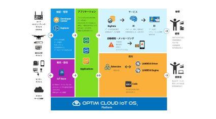 オプティム、人工知能を活用した新型OS「OPTiM Cloud IoT OS」をパートナー向けに提供開始