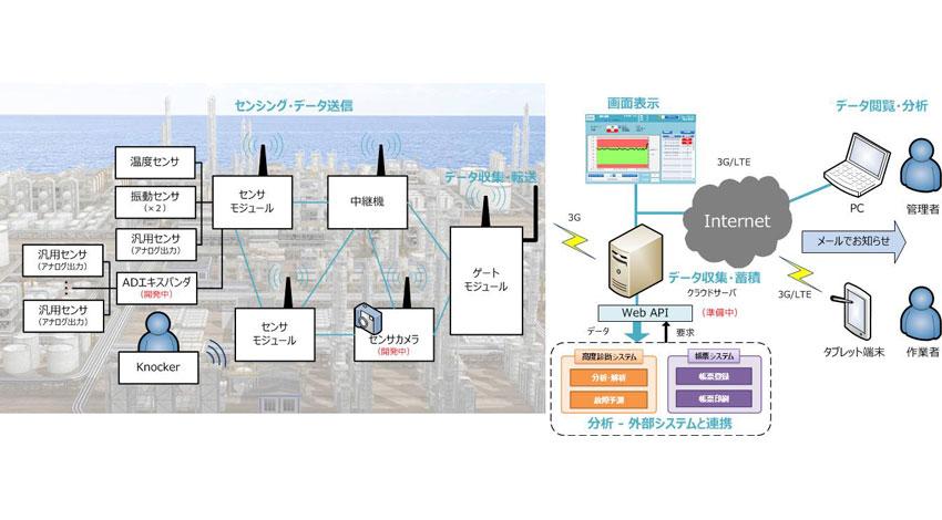 日本精機、IoT技術を活用したクラウド型遠隔監視システム「SMASHシステム」開発