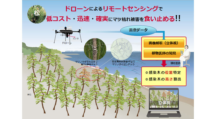 ドコモ・ベジタリアなど、新潟市における「ドローン実証プロジェクト」に関する連携協定を締結