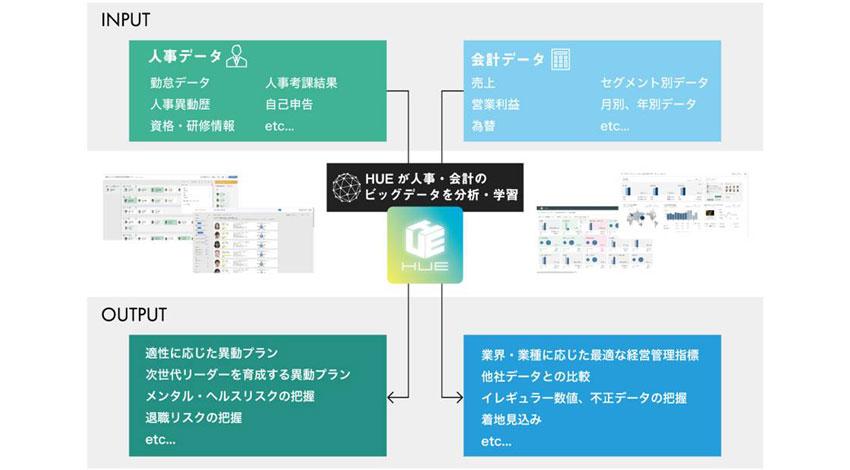 近畿大学、人工知能型業務システム「HUE」を導入し基幹業務の標準化・効率化を推進