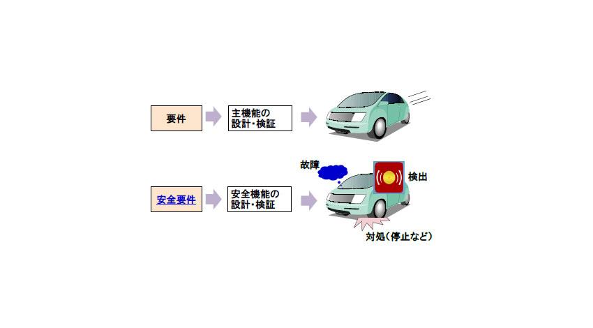 日立と日立オートモティブシステムズ、自動車制御システムの安全要件を自動検証する技術を開発