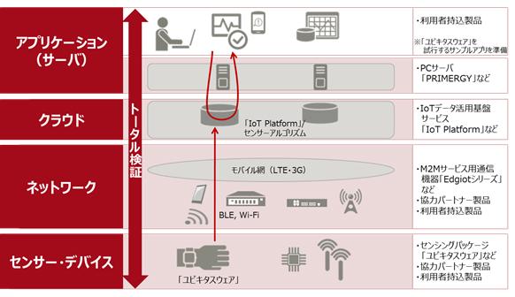 IoT検証環境