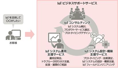 Iotビジネスコンサルティング