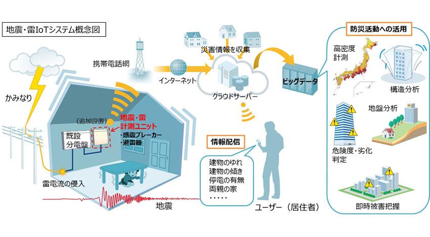 ぷらっとホーム、IoTゲートウェイで住宅の地震・雷被害データのエッジコンピューティングを実現