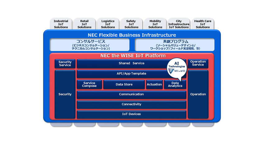 NEC、IoT基盤「NEC the WISE IoT Platform」を確立