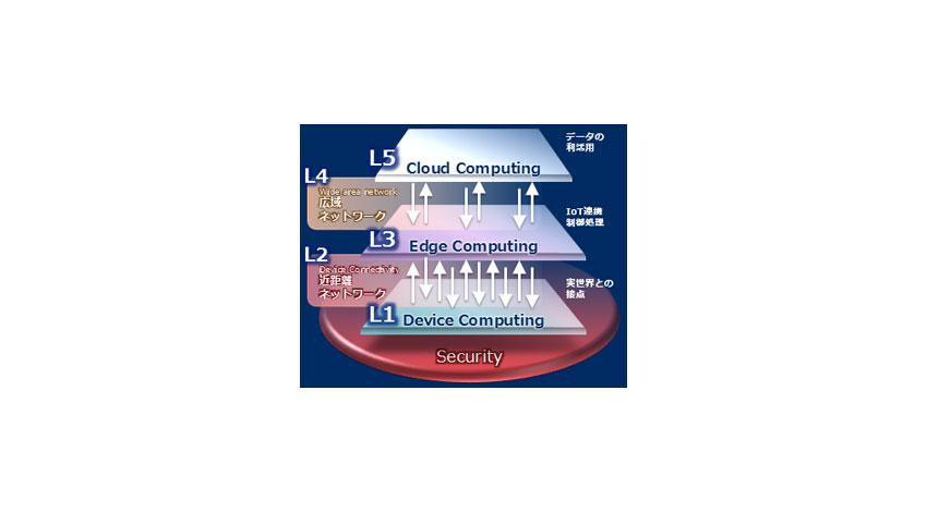 NEC、IoT基盤「NEC the WISE IoT Platform」を確立
