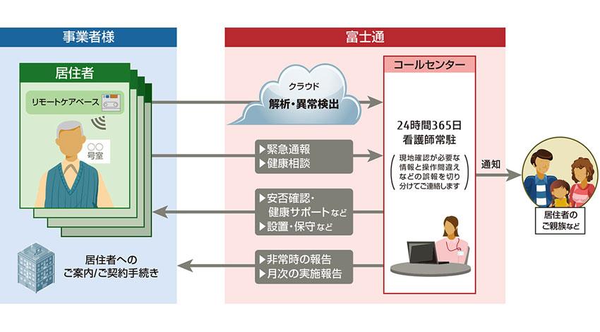 富士通、IoTを活用した「居住者の見守りソリューション」を提供開始
