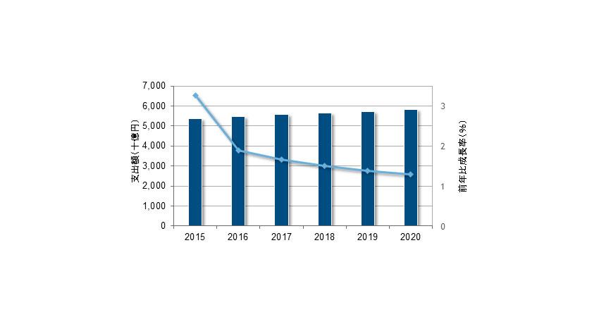 IDC「国内ITサービス市場の成長ドライバーはデジタルトランスフォーメーション」