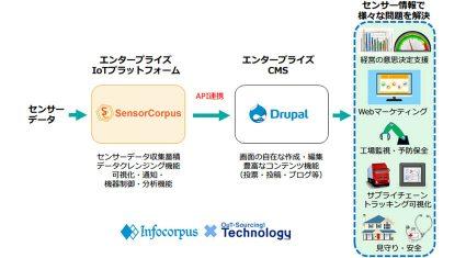 アウトソーシングテクノロジーとインフォコーパス、DrupalとIoTの連携により、センサー情報を使ったWebマーケティング、機器の監視、サプライチェーンの可視化等を実現