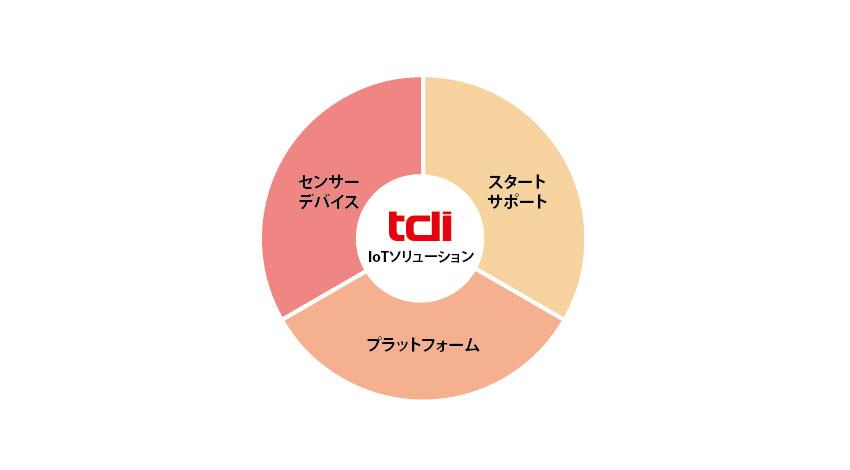 情報技術開発、オリジナルIoTセンサーからデータ分析まで企業のIoTビジネスサポートを本格開始