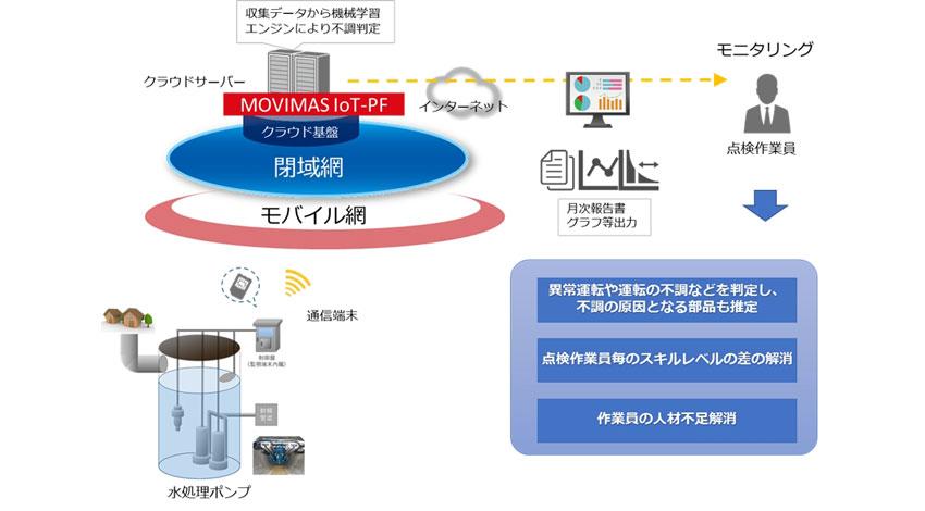 MOVIMASと昱工業、機械学習を実装した水処理ポンプのIoTシステムで協業を開始