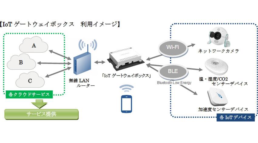 アイ・オー・データ、sMedioのソフトウェア技術協力で「IoTゲートウェイボックス」を開発