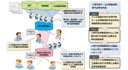 FRONTEOヘルスケア、がん個別化医療AIシステムの開発を開始