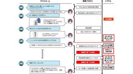 伊藤忠商事・ベルシステム24・NTTデータ、空色と資本提携し人工知能技術を活用したBPO事業に参画