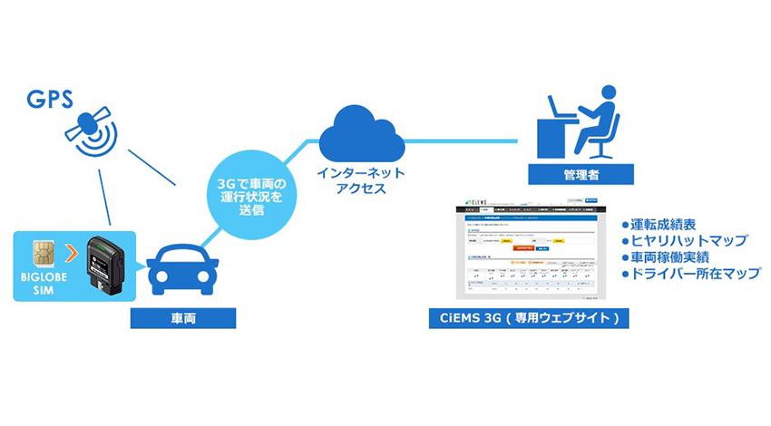 BIGLOBE、社用車向けIoT対応のカーテレマティクスサービス販売を開始