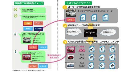 IDOMとFRONTEOコミュニケーションズ、「クルマコネクト」で人工知能による車種レコメンド機能を提供開始