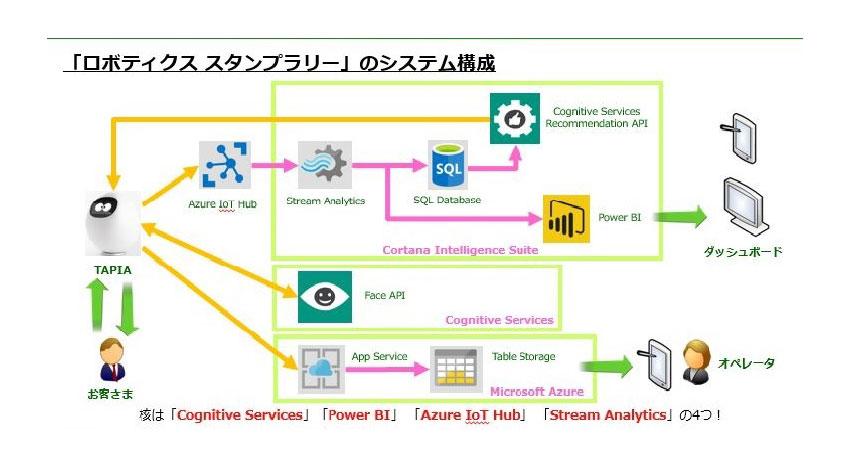 ネクストセット、ロボット・loT・Microsoft Azureを利用したスタンプラリーシステムを販売開始