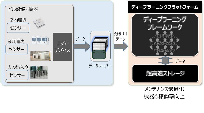 TOSHIBA_testbed