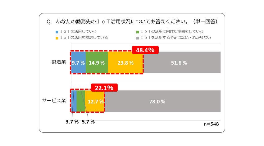ニフティのIoTに関する実態調査、製造業48.4%、サービス業22.1%がすでにIoT活用の検討を開始