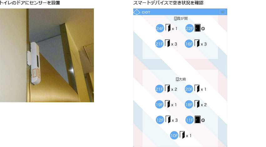 CTC、IoTトイレ開発