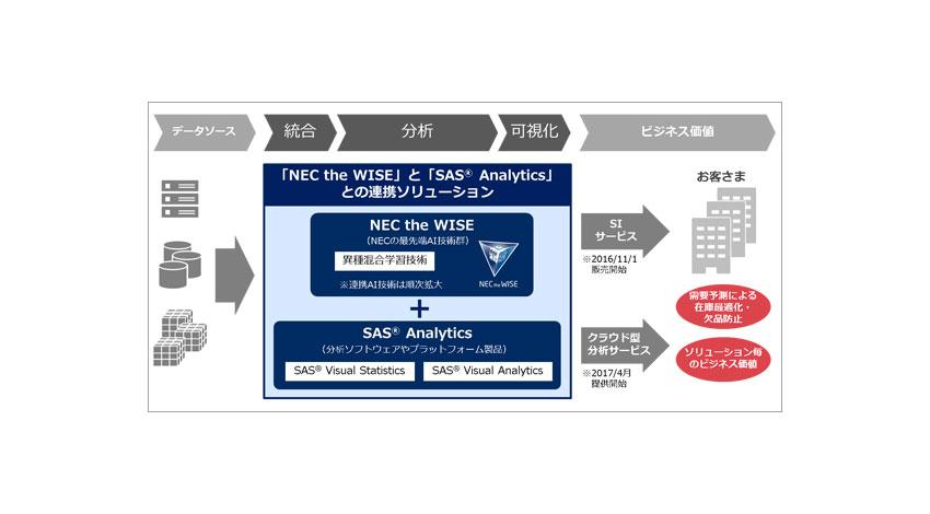 NECとSASがAIで協業、商品の在庫適正化と欠品回避を実現する需要予測ソリューション販売開始