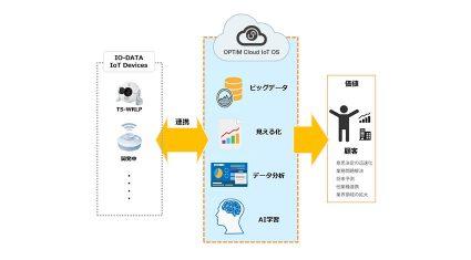 オプティム、アイ・オー・データのIoTネットワークカメラを皮切りに各種デバイスと「OPTiM Cloud IoT OS」との連携を推進