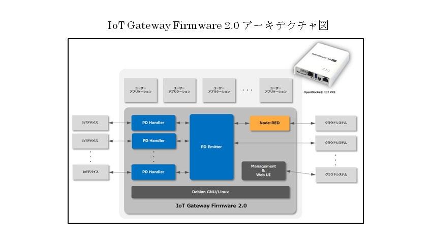ぷらっとホーム、IoTにおけるエッジコンピューティングを実現するIoTゲートウェイ「OpenBlocks IoT VX1」を発売開始