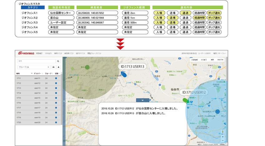 MOVIMASとフォルテ、サブセンチメートルの精度を目指すLTEに対応した車両の動態管理サービスの共同開発