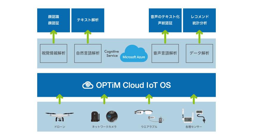 オプティムとマイクロソフト、AI・IoT分野において技術連携
